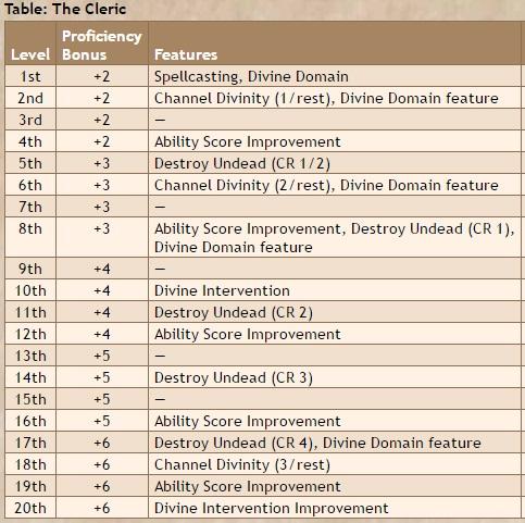 ESP Gaming / 5E Cleric